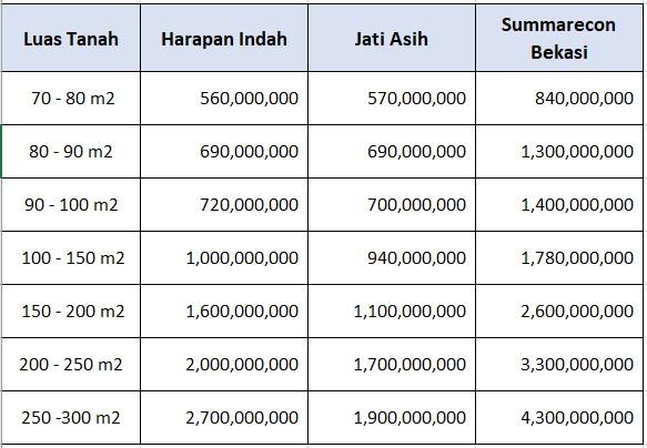 Ini Dia Kisaran Harga Rumah Di 8 Kota Besar Di Indonesia Tahun 2020 Rumah123 Com