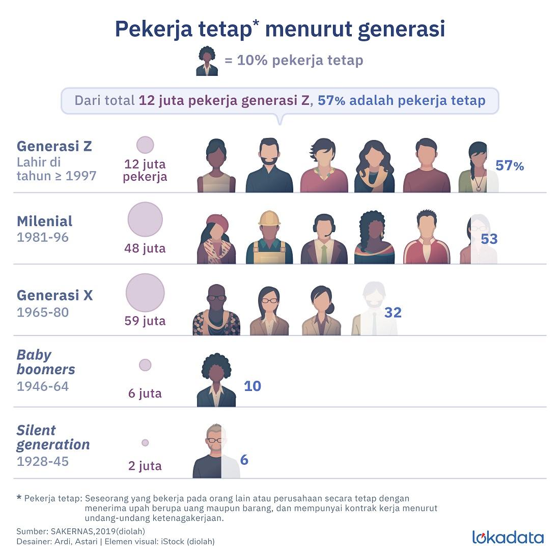 Milenial Siap Geser Generasi X 1