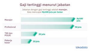 Persaingan Makin Ketat, Miliki 3 Soft Skill Ini untuk Mendapatkan Gaji Besar & Jabatan Tinggi