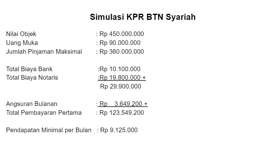 Kpr Syariah Termurah Bank Bumn Beserta Simulasinya Terbaru 2021 Rumah123 Com