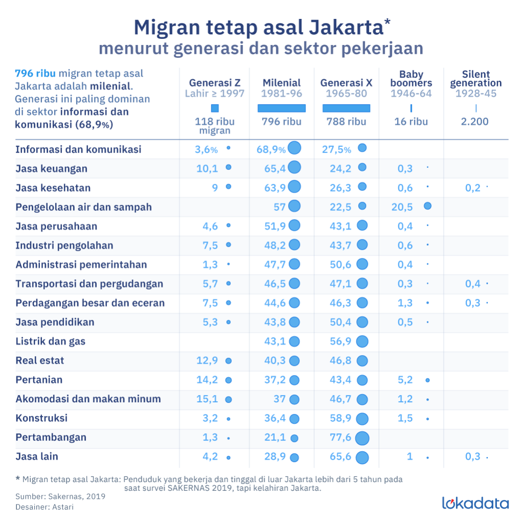 Jakarta Sumbang Migran 2