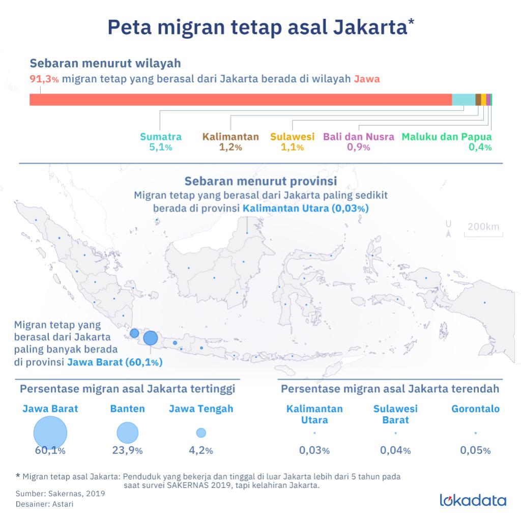 Jakarta Sumbang Migran 1