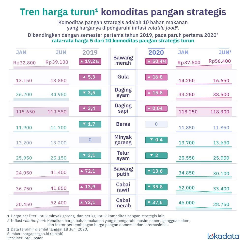pola konsumsi masyarakat indonesia