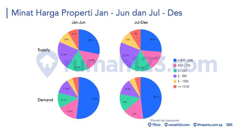 demand harga properti januari sampai juli dan juli sampai desembere